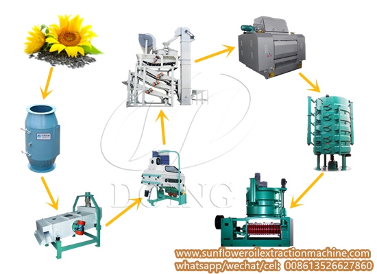 Sunflower seeds preparation & oil pressing line