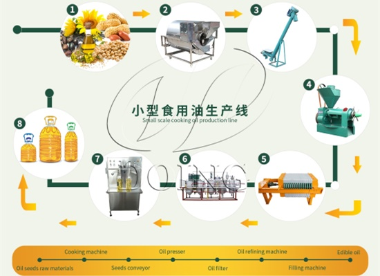 Machines for small scale sunflower oil production line